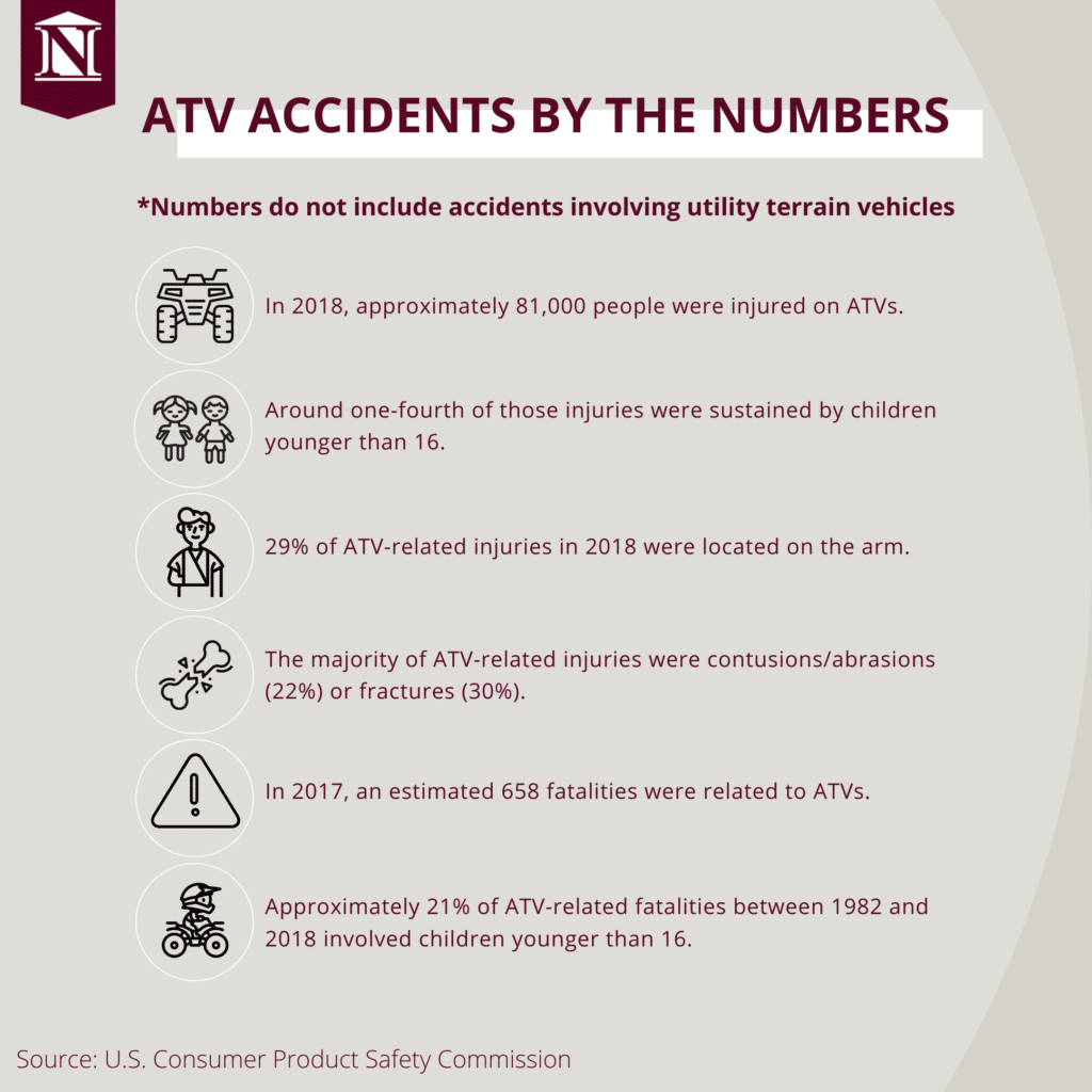 ATV accidents by the numbers